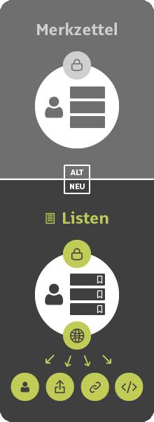 Grafik_Listen